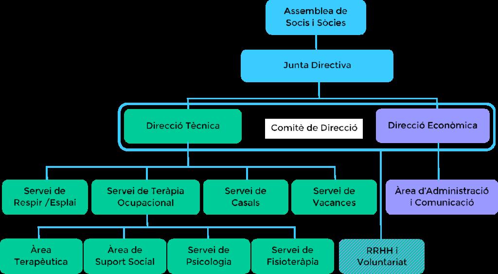 afadis-organigrama